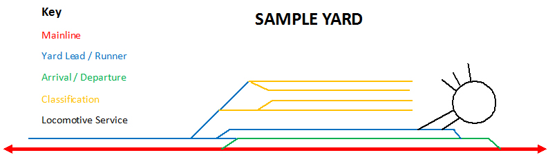 Railroad Yards Adding A Classification Yard To Your Layout on lcl diagram