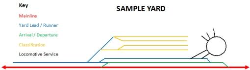 Yard Diagram